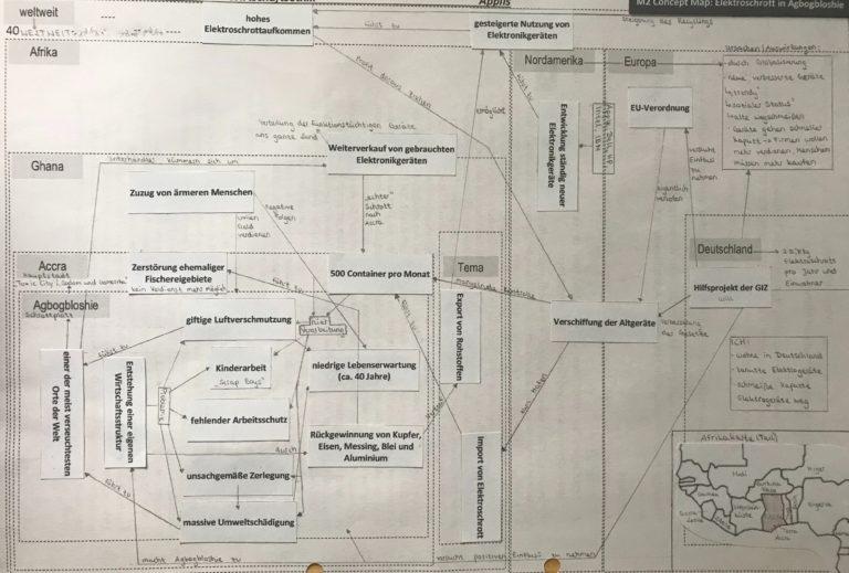 Schülerlösung der Concept Map