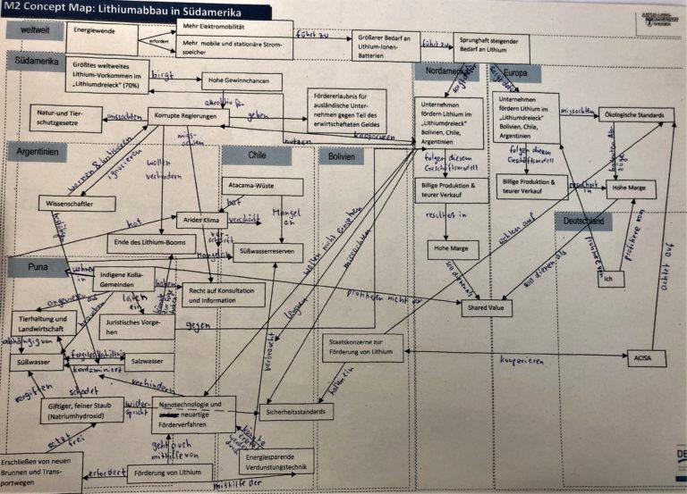 Schülerlösung Concept Map Lithiumabbau