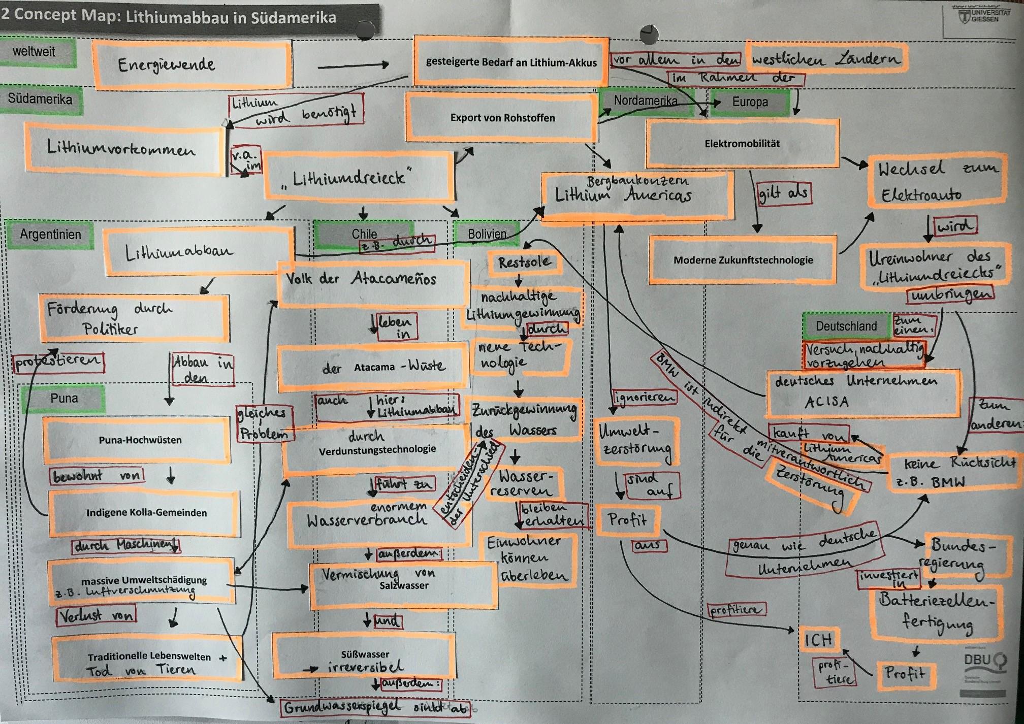 Schülerlösung zu der Aufgabe Maßstabsebenen und Concept-Mapping