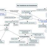 Schülerlösung einer concept map mit dem Programm CmapTools